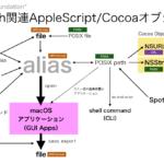 ファイルパスの変換(Alias→POSIX path→NSURL→POSIX path→file→Alias)