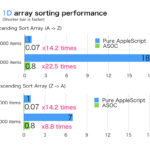 AppleScript sorting performance comparison