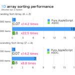 AppleScript sorting performance comparison