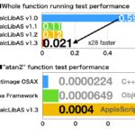 数値演算ライブラリ「calcLibAS」v1.3(28倍速)