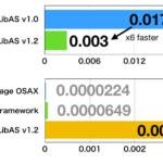 数値演算ライブラリ「calcLibAS」v1.2(6倍速)