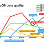 メイン環境をmacOS 10.14.6に移行