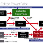 CotEditor PowerPackのPiyomaru Software内での位置付け