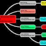 path to temporary items