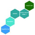 Numbersでオープン中の最前面の書類のすべてのシートの表1の行数合計を計算する