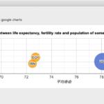 アラートダイアログ上にWebViewでGoogle Chartを表示(Bubble Chart)