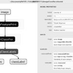 CoreML Modelからパラメータを取得する v2